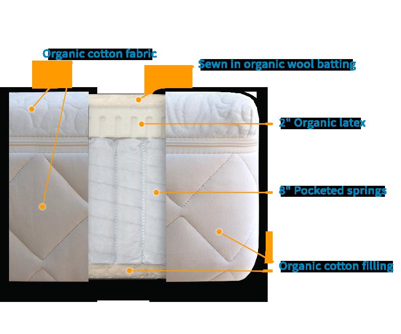 Mattress Diagram