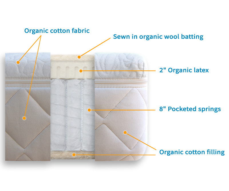 Mattress Diagram